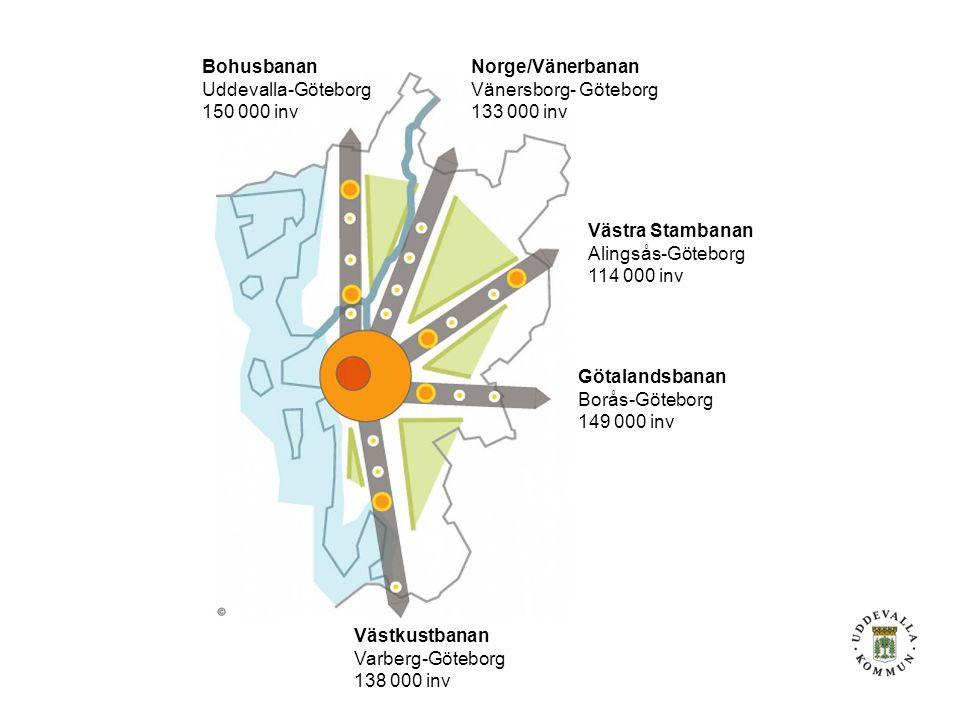 Götalandsbanan Borås-Göteborg 149 000 inv Norge/Vänerbanan Vänersborg- Göteborg 133 000 inv Västra Stambanan Alingsås-Göteborg 114 000 inv Västkustbanan Varberg-Göteborg 138 000 inv Bohusbanan Uddevalla-Göteborg 150 000 inv