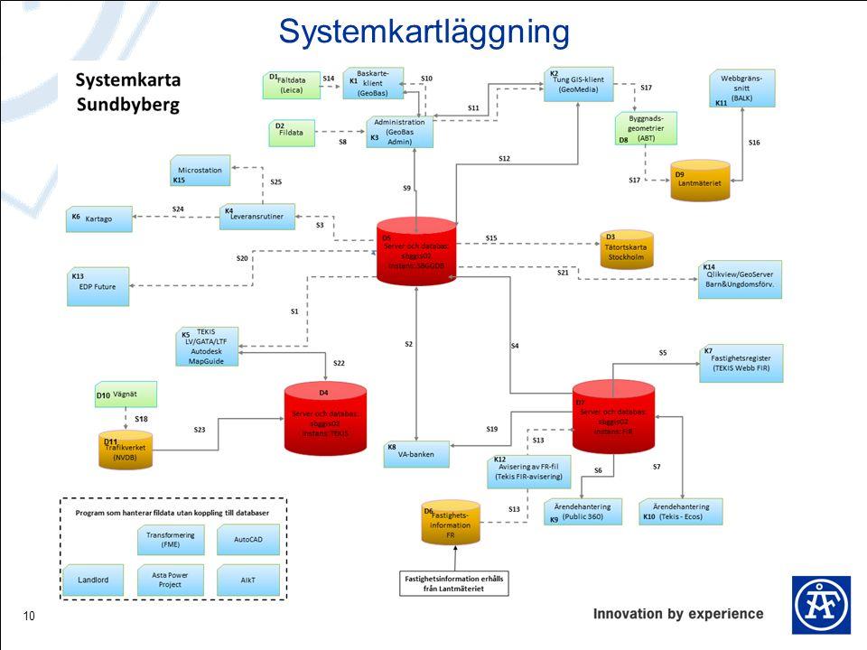 10 Systemkartläggning