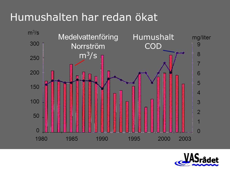 Översvämning – riskområden 65 cm 148 cm sankmark Östra delen av Mälaren