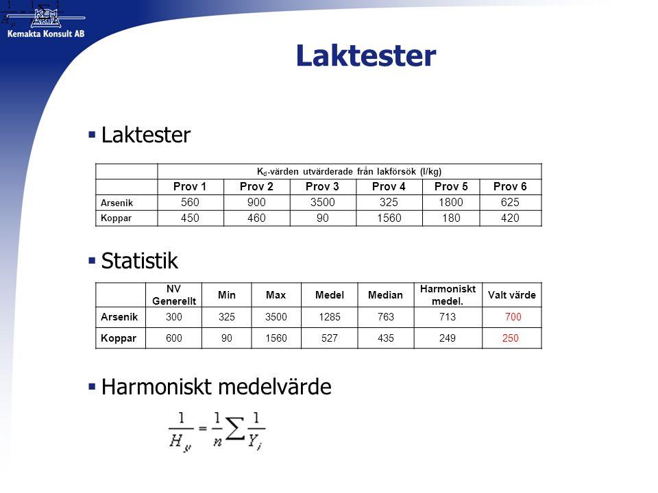 Laktester  Laktester  Statistik  Harmoniskt medelvärde K d -värden utvärderade från lakförsök (l/kg) Prov 1Prov 2Prov 3Prov 4Prov 5Prov 6 Arsenik 56090035003251800625 Koppar 450460901560180420 NV Generellt MinMaxMedelMedian Harmoniskt medel.