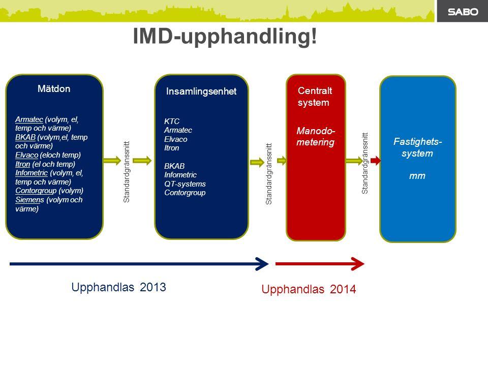 IMD-upphandling.