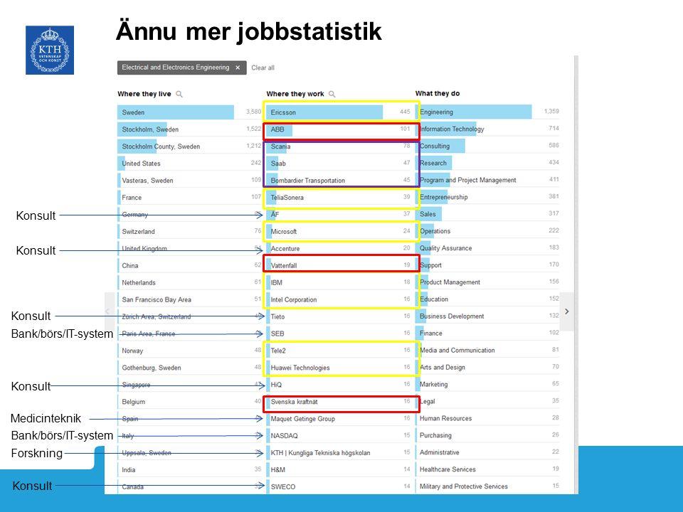 LinkedIn Bank/börs/IT-system Medicinteknik Konsult Forskning Konsult Ännu mer jobbstatistik