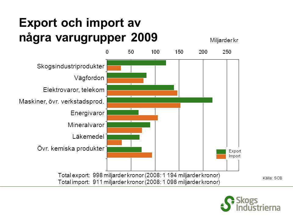 Export och import av några varugrupper 2009 Källa: SCB Total export: 998 miljarder kronor (2008: 1 194 miljarder kronor) Total import: 911 miljarder kronor (2008: 1 098 miljarder kronor ) Skogsindustriprodukter Vägfordon Elektrovaror, telekom Maskiner, övr.