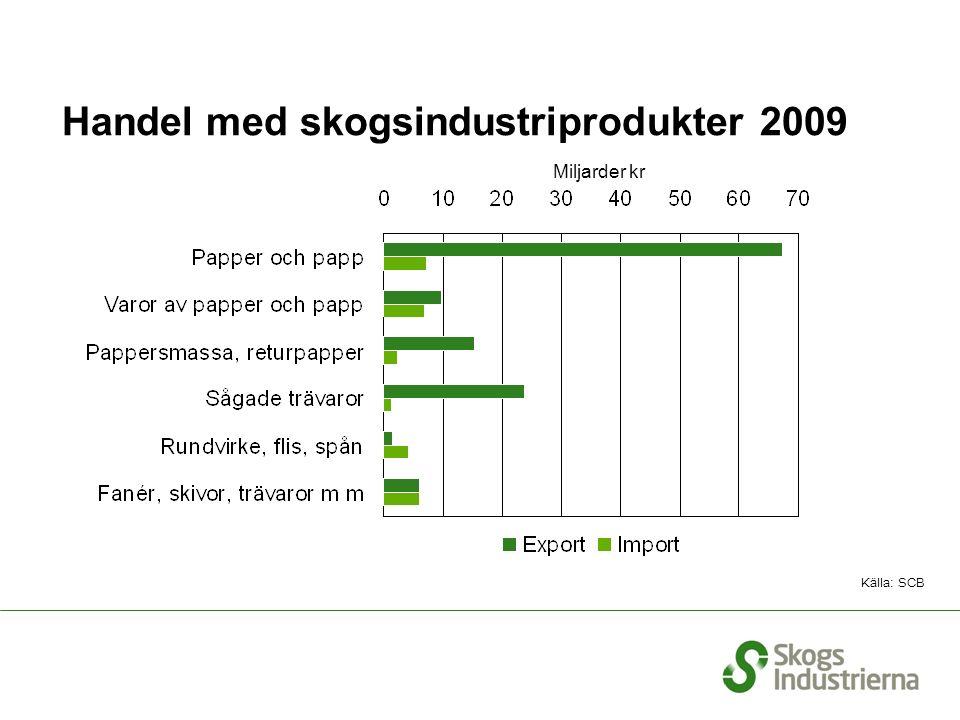 Handel med skogsindustriprodukter 2009 Miljarder kr Källa: SCB