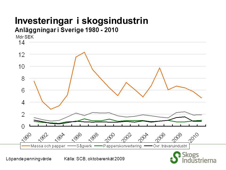 Mdr SEK Löpande penningvärde Källa: SCB, oktoberenkät 2009 Investeringar i skogsindustrin Anläggningar i Sverige 1980 - 2010