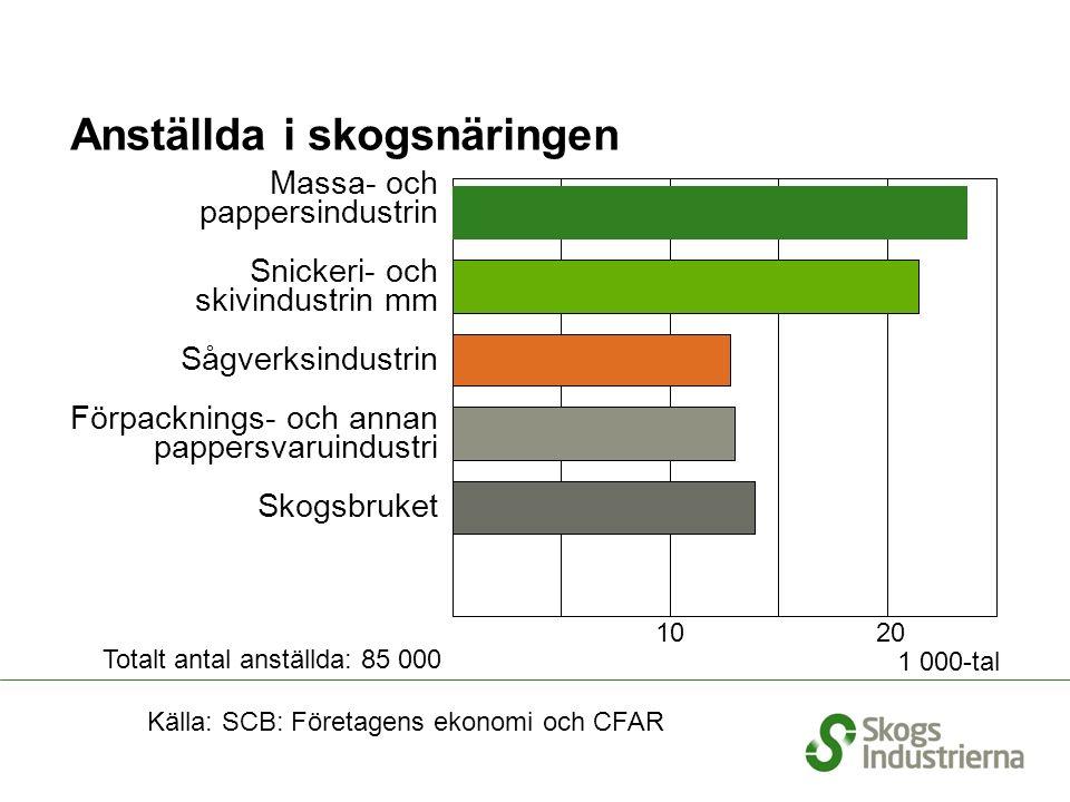Anställda i skogsnäringen 1 000-tal Källa: SCB: Företagens ekonomi och CFAR Massa- och pappersindustrin Snickeri- och skivindustrin mm Sågverksindustrin Förpacknings- och annan pappersvaruindustri Skogsbruket 10 20 Totalt antal anställda: 85 000