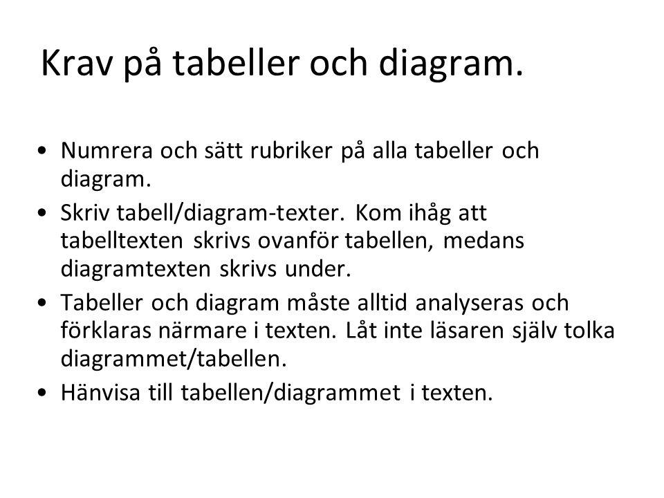 Krav på tabeller och diagram. Numrera och sätt rubriker på alla tabeller och diagram.