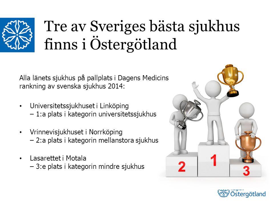 Alla länets sjukhus på pallplats i Dagens Medicins rankning av svenska sjukhus 2014: Universitetssjukhuset i Linköping – 1:a plats i kategorin universitetssjukhus Vrinnevisjukhuset i Norrköping – 2:a plats i kategorin mellanstora sjukhus Lasarettet i Motala – 3:e plats i kategorin mindre sjukhus Tre av Sveriges bästa sjukhus finns i Östergötland