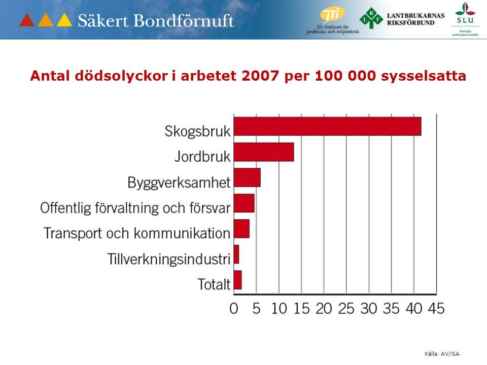 Källa: AV/ISA Antal dödsolyckor i arbetet 2007 per 100 000 sysselsatta