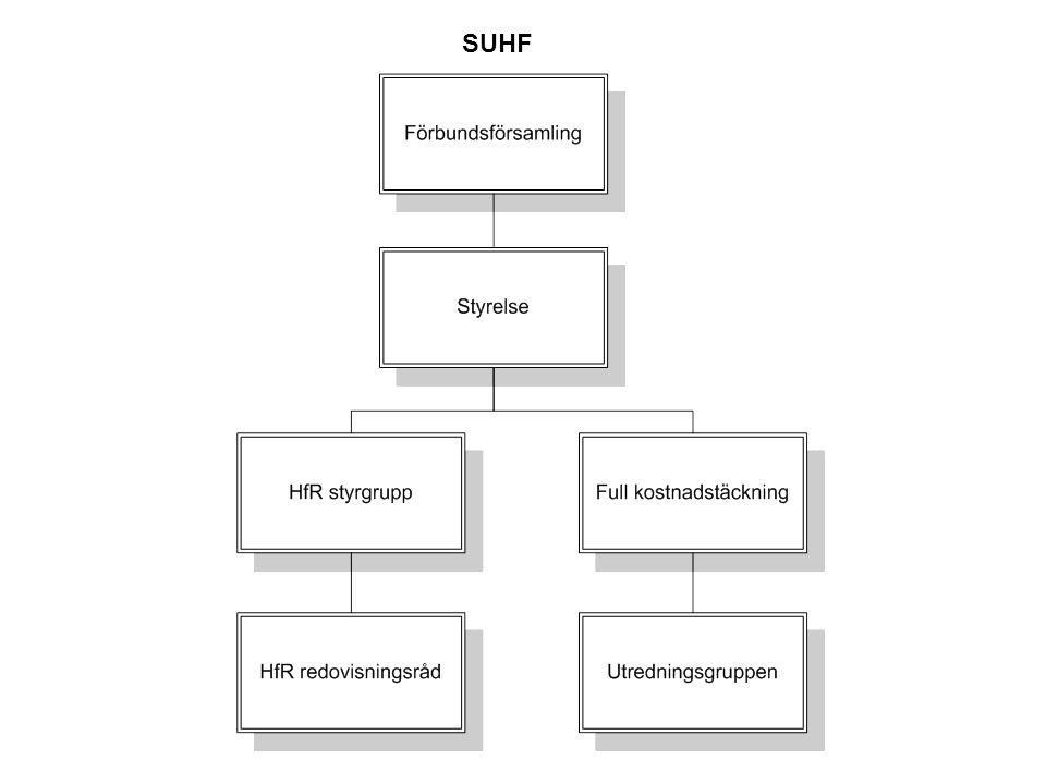 HfR:s redovisningsråd SUHFs förbundsförsamling  Ny styrelse  Fullkostnadstäckning lägesrapport  Riksbankens jubileumsfond – förhandlingsgrupp tillsatt