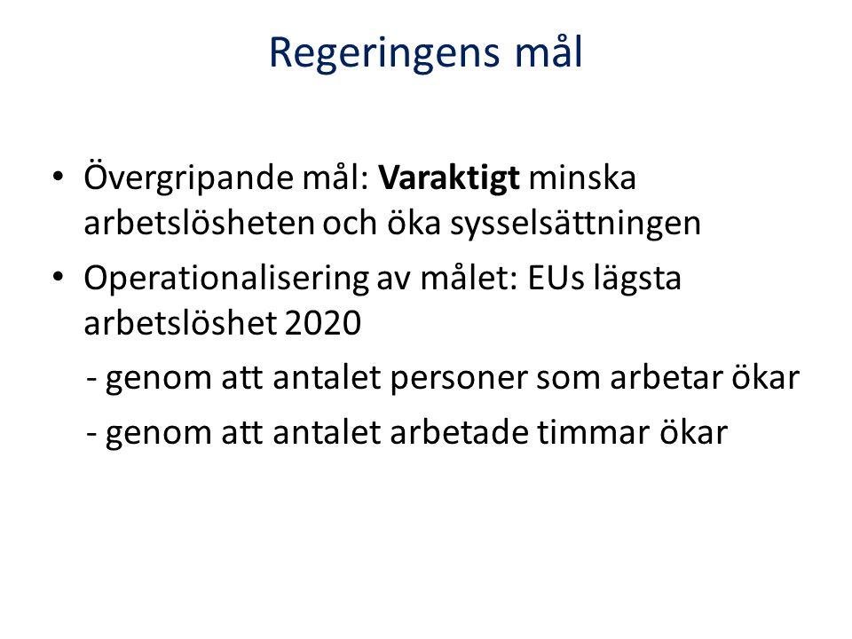 Regeringens mål Övergripande mål: Varaktigt minska arbetslösheten och öka sysselsättningen Operationalisering av målet: EUs lägsta arbetslöshet 2020 -