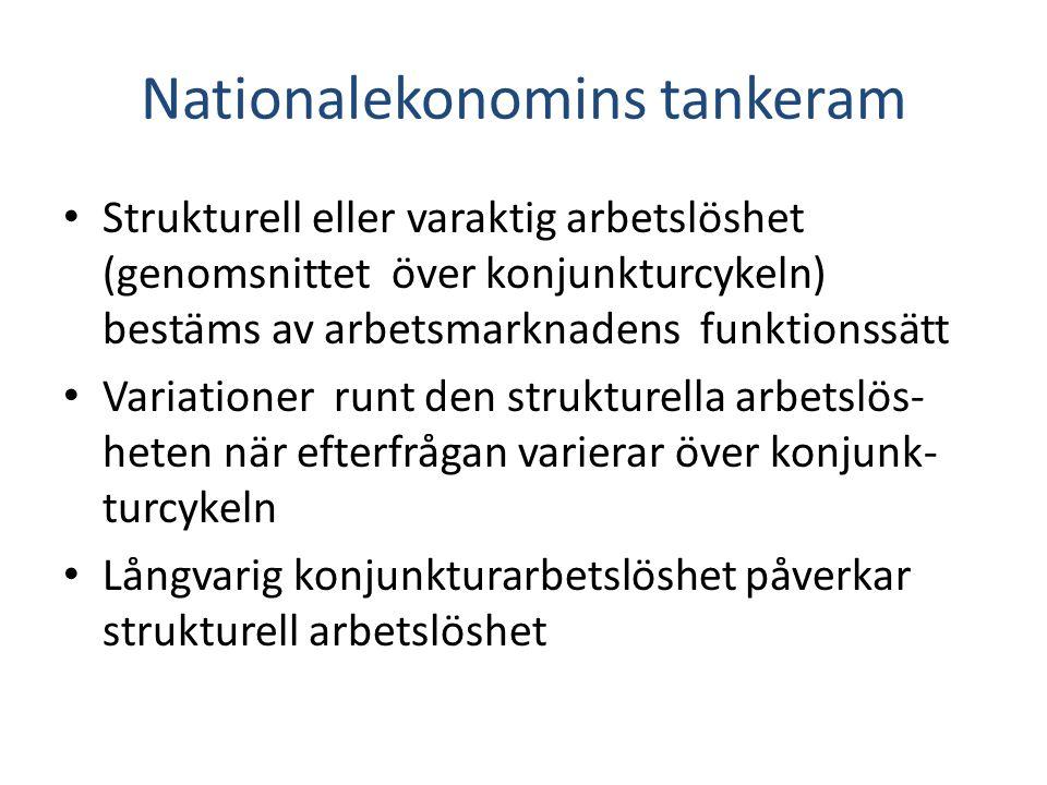 Nationalekonomins tankeram Strukturell eller varaktig arbetslöshet (genomsnittet över konjunkturcykeln) bestäms av arbetsmarknadens funktionssätt Vari