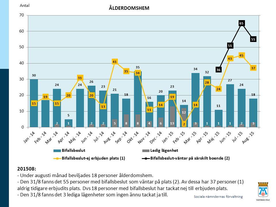 Sociala nämndernas förvaltning 201508: - Under augusti månad beviljades 18 personer ålderdomshem.