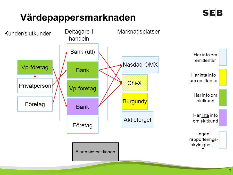 3 Regleringen Värdepappersinstitut Information om risker mm (8:22 lagen om värdepappersmarknaden, 14 kap.