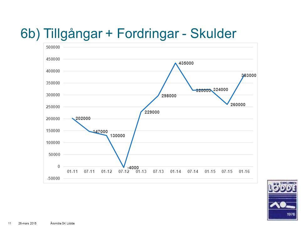 6b) Tillgångar + Fordringar - Skulder 26-mars 201511Årsmöte SK Lödde