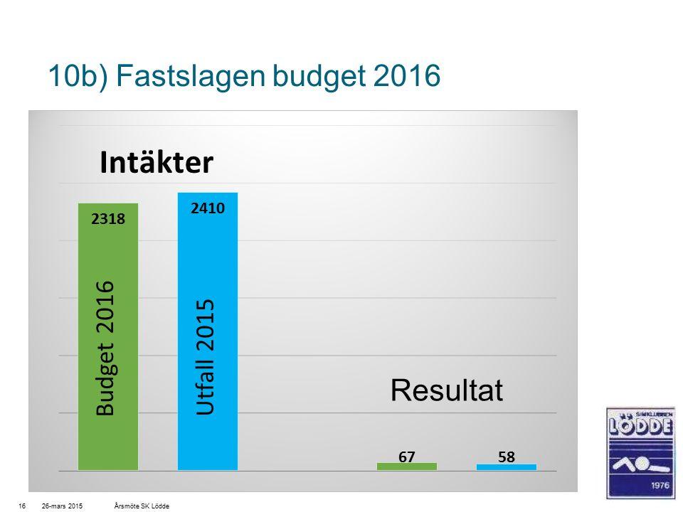 10b) Fastslagen budget 2016 26-mars 201516Årsmöte SK Lödde Resultat