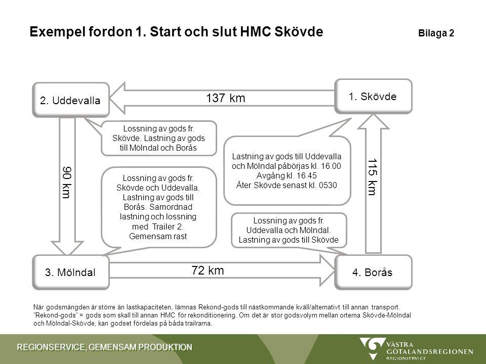 REGIONSERVICE, GEMENSAM PRODUKTION 90 km Exempel fordon 1. Start och slut HMC Skövde Bilaga 2 2. Uddevalla 4. Borås3. Mölndal 1. Skövde 72 km km 115 k