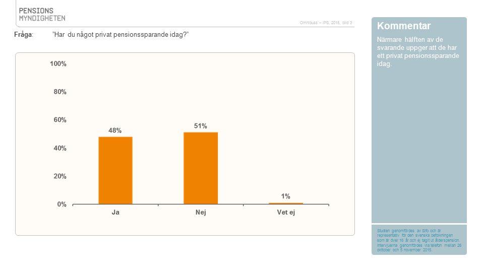 """Kommentar Närmare hälften av de svarande uppger att de har ett privat pensionssparande idag. Fråga: """"Har du något privat pensionssparande idag?"""" Omnib"""