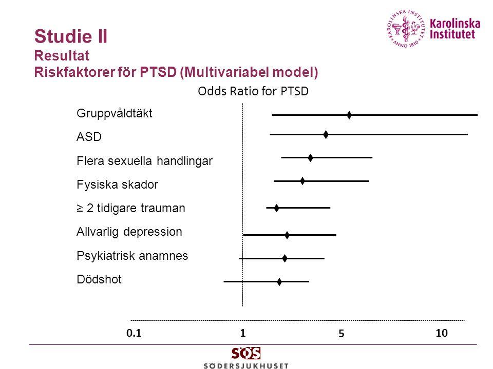 Studie II Resultat Riskfaktorer för PTSD (Multivariabel model) Odds Ratio for PTSD 1 10 0.1 5 Gruppvåldtäkt ASD Flera sexuella handlingar Fysiska skador ≥ 2 tidigare trauman Allvarlig depression Psykiatrisk anamnes Dödshot