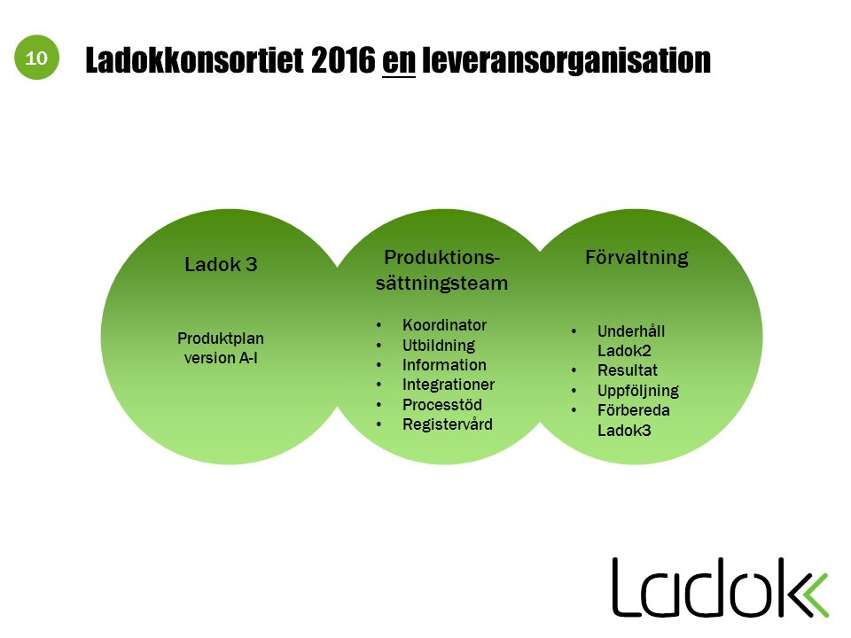 10 Ladok 3 Produktplan version A-I Produktions- sättningsteam Koordinator Utbildning Information Integrationer Processtöd Registervård Ladokkonsortiet 2016 en leveransorganisation Förvaltning Underhåll Ladok2 Resultat Uppföljning Förbereda Ladok3