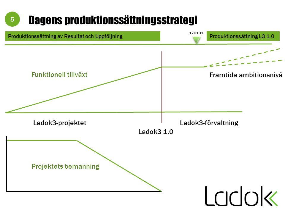 5 Dagens produktionssättningsstrategi Produktionssättning L3 1.0 170101 Produktionssättning av Resultat och Uppföljning Framtida ambitionsnivå Ladok3 1.0 Funktionell tillväxt Ladok3-projektet Ladok3-förvaltning Projektets bemanning