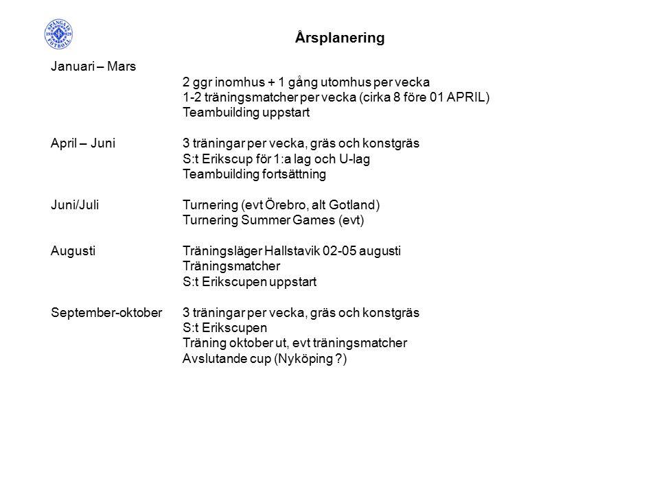 Årsplanering Januari – Mars 2 ggr inomhus + 1 gång utomhus per vecka 1-2 träningsmatcher per vecka (cirka 8 före 01 APRIL) Teambuilding uppstart April – Juni3 träningar per vecka, gräs och konstgräs S:t Erikscup för 1:a lag och U-lag Teambuilding fortsättning Juni/JuliTurnering (evt Örebro, alt Gotland) Turnering Summer Games (evt) AugustiTräningsläger Hallstavik 02-05 augusti Träningsmatcher S:t Erikscupen uppstart September-oktober3 träningar per vecka, gräs och konstgräs S:t Erikscupen Träning oktober ut, evt träningsmatcher Avslutande cup (Nyköping )