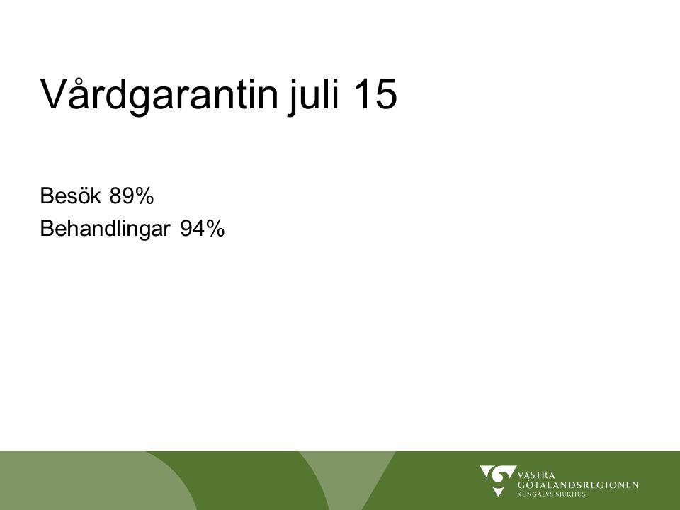 Vårdgarantin juli 15 Besök 89% Behandlingar 94%