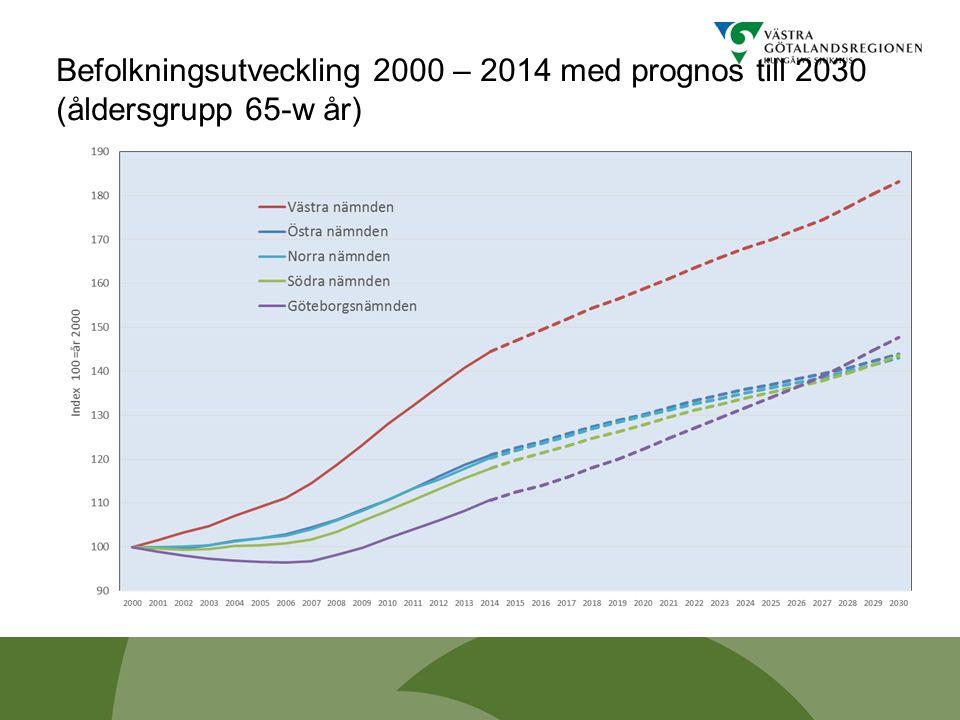 Befolkningsutveckling 2000 – 2014 med prognos till 2030 (åldersgrupp 65-w år)
