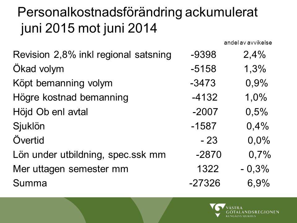 Personalkostnadsförändring ackumulerat juni 2015 mot juni 2014 andel av avvikelse Revision 2,8% inkl regional satsning -9398 2,4% Ökad volym -5158 1,3