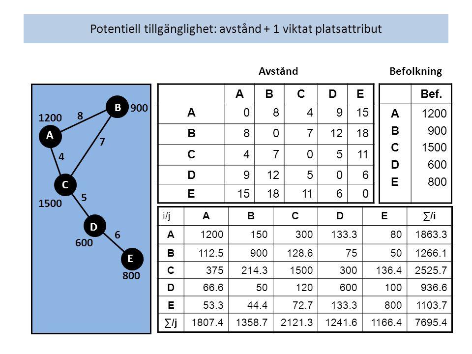Potentiell tillgänglighet: avstånd + 1 viktat platsattribut Bef.