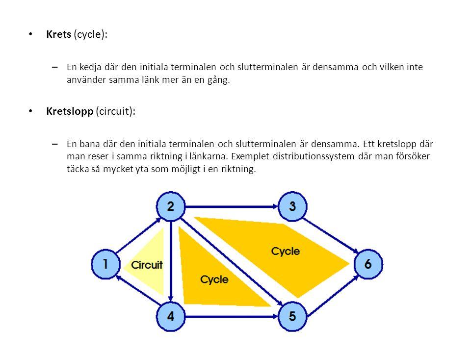 Krets (cycle): – En kedja där den initiala terminalen och slutterminalen är densamma och vilken inte använder samma länk mer än en gång.