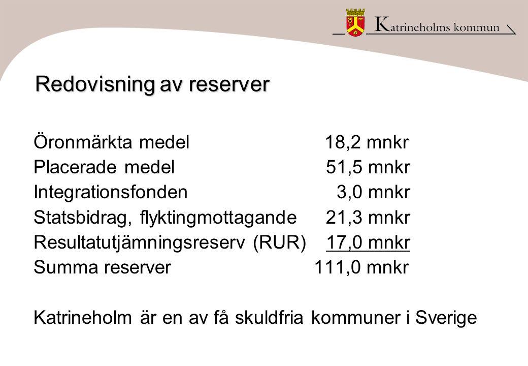 Redovisning av reserver Öronmärkta medel 18,2 mnkr Placerade medel51,5 mnkr Integrationsfonden 3,0 mnkr Statsbidrag, flyktingmottagande21,3 mnkr Resultatutjämningsreserv (RUR)17,0 mnkr Summa reserver 111,0 mnkr Katrineholm är en av få skuldfria kommuner i Sverige