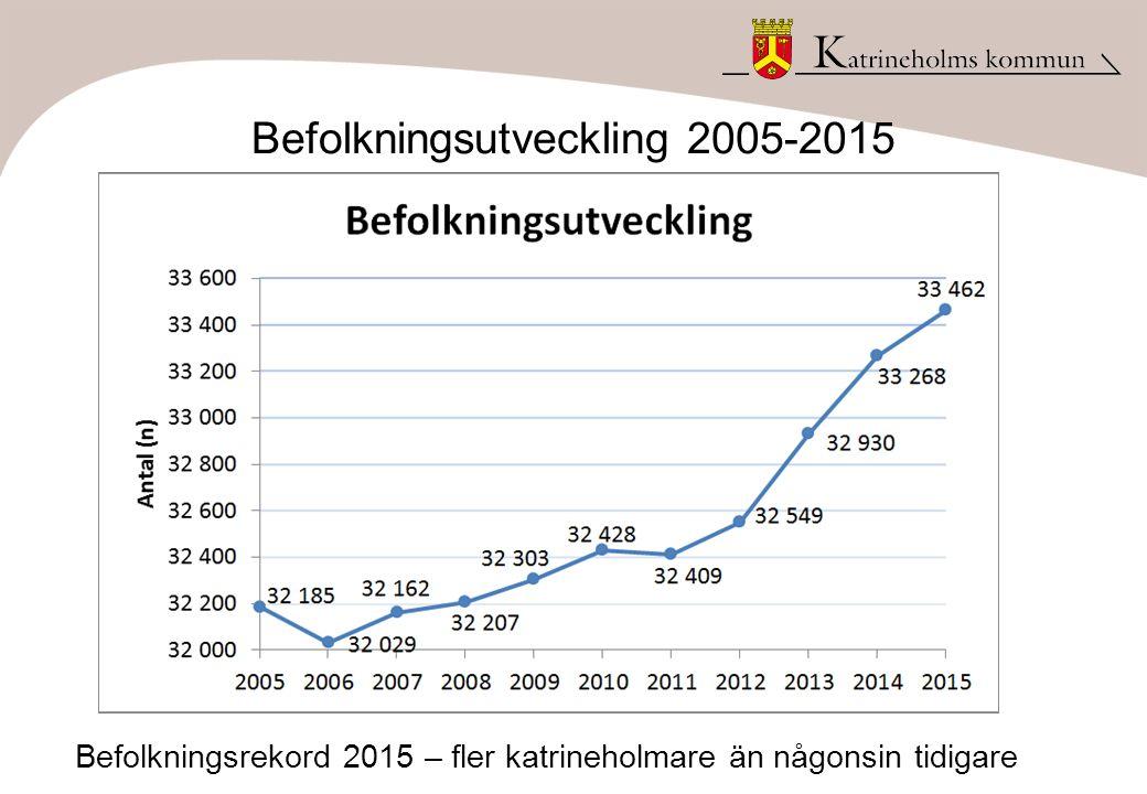 Befolkningsutveckling 2005-2015 Befolkningsrekord 2015 – fler katrineholmare än någonsin tidigare