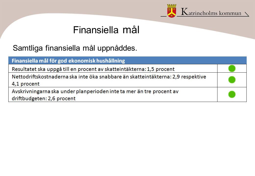 Finansiella mål Samtliga finansiella mål uppnåddes.