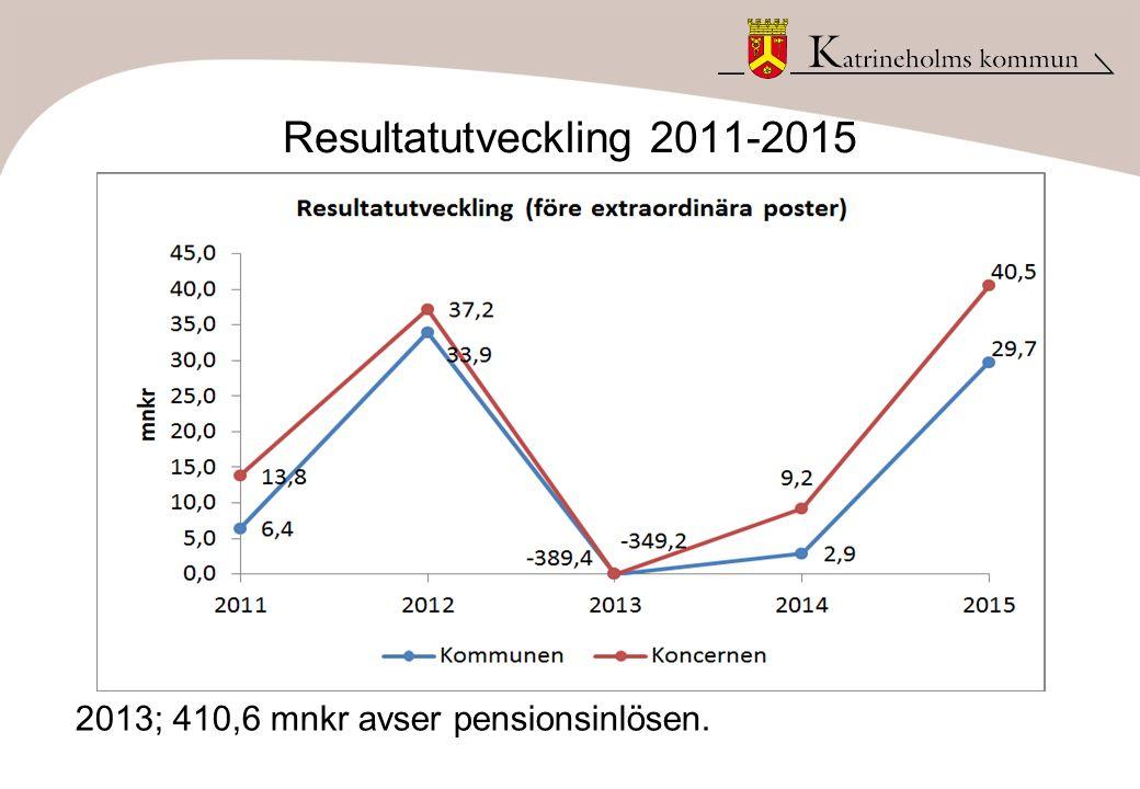 Resultatutveckling 2011-2015 2013; 410,6 mnkr avser pensionsinlösen.