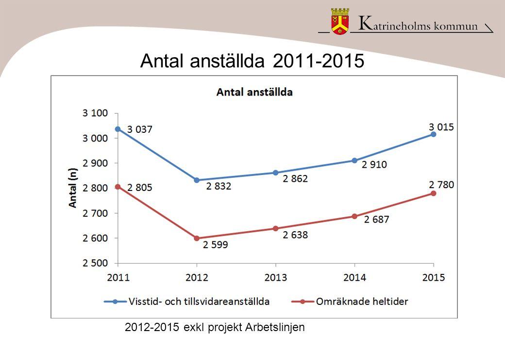 Antal anställda 2011-2015 2012-2015 exkl projekt Arbetslinjen