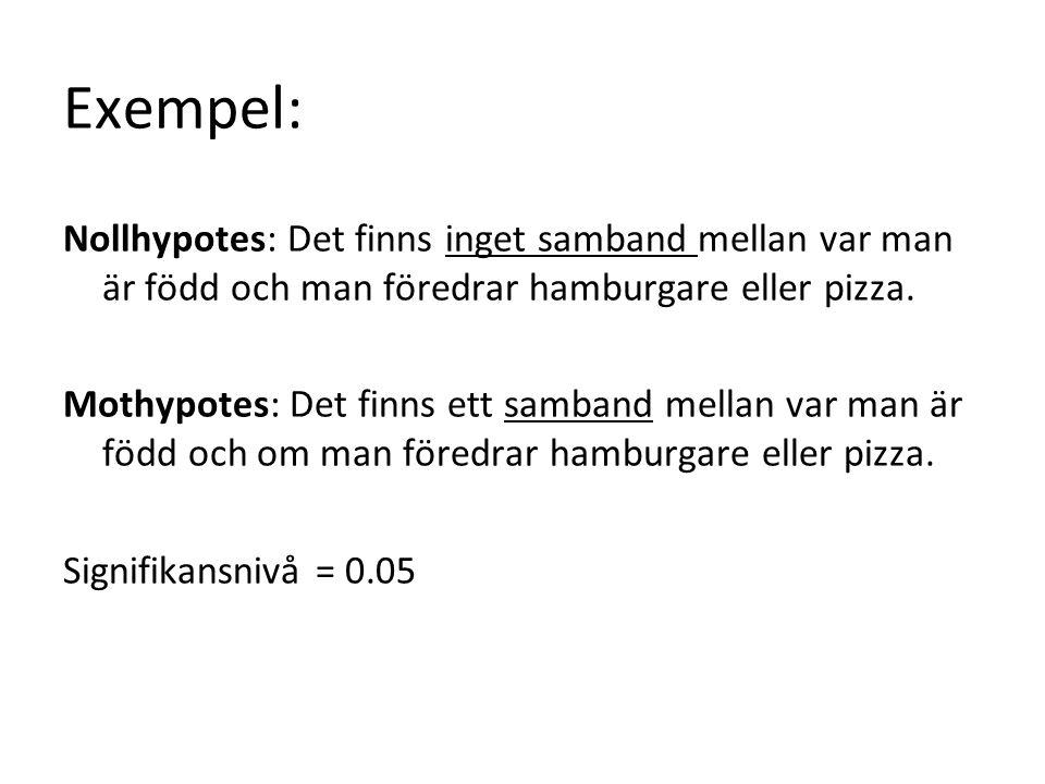 Exempel: Nollhypotes: Det finns inget samband mellan var man är född och man föredrar hamburgare eller pizza.