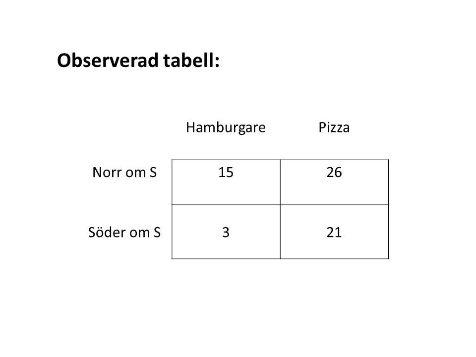 Observerad tabell: HamburgarePizza Norr om S1526 Söder om S321