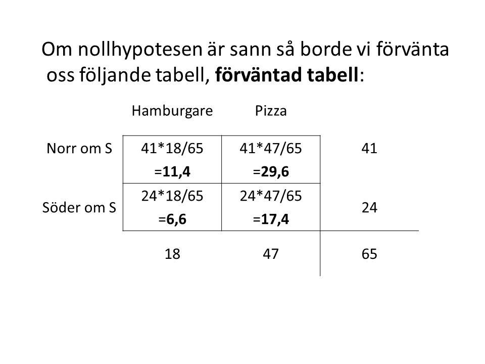 Om nollhypotesen är sann så borde vi förvänta oss följande tabell, förväntad tabell: HamburgarePizza Norr om S41*18/65 =11,4 41*47/65 =29,6 41 Söder om S 24*18/65 =6,6 24*47/65 =17,4 24 184765