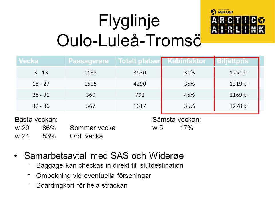 Flyglinje Oulo-Luleå-Tromsö VeckaPassagerareTotalt platserKabinfaktorBiljettpris 3 - 131133363031%1251 kr 15 - 271505429035%1319 kr 28 - 3136079245%1169 kr 32 - 36567161735%1278 kr Bästa veckan:Sämsta veckan: w 2986%Sommar veckaw 517% w 2453%Ord.