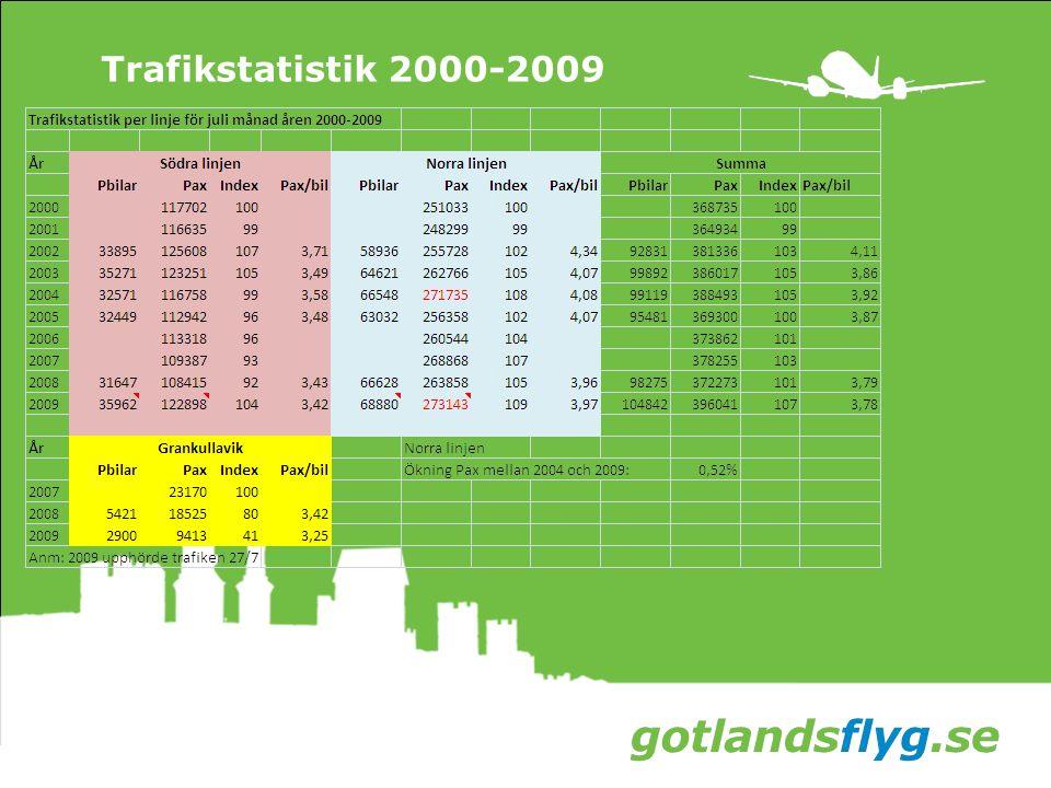 Trafikstatistik 2000-2009