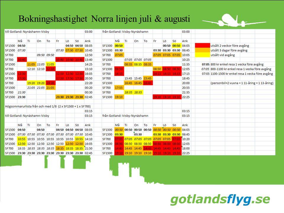 Bokningshastighet Norra linjen juli & augusti
