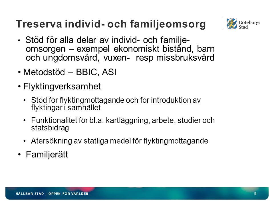 HÅLLBAR STAD – ÖPPEN FÖR VÄRLDEN 9 Treserva individ- och familjeomsorg Stöd för alla delar av individ- och familje- omsorgen – exempel ekonomiskt bistånd, barn och ungdomsvård, vuxen- resp missbruksvård Metodstöd – BBIC, ASI Flyktingverksamhet Stöd för flyktingmottagande och för introduktion av flyktingar i samhället Funktionalitet för bl.a.
