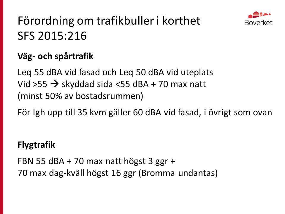 2 september 2015 Förordning om trafikbuller i korthet SFS 2015:216 Väg- och spårtrafik Leq 55 dBA vid fasad och Leq 50 dBA vid uteplats Vid >55  skyddad sida <55 dBA + 70 max natt (minst 50% av bostadsrummen) För lgh upp till 35 kvm gäller 60 dBA vid fasad, i övrigt som ovan Flygtrafik FBN 55 dBA + 70 max natt högst 3 ggr + 70 max dag-kväll högst 16 ggr (Bromma undantas)