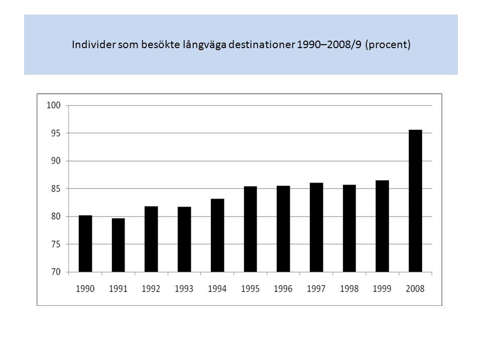 Individer som besökte långväga destinationer 1990–2008/9 (procent)