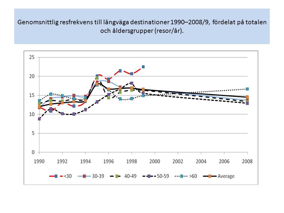 Genomsnittlig resfrekvens till långväga destinationer 1990–2008/9, fördelat på totalen och åldersgrupper (resor/år).