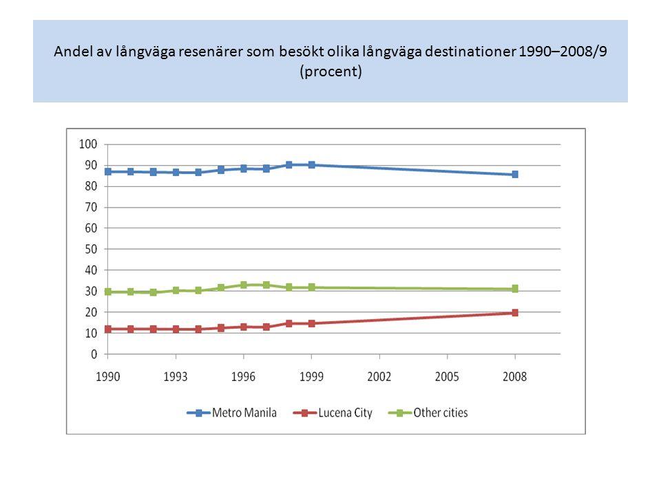 Andel av långväga resenärer som besökt olika långväga destinationer 1990–2008/9 (procent)