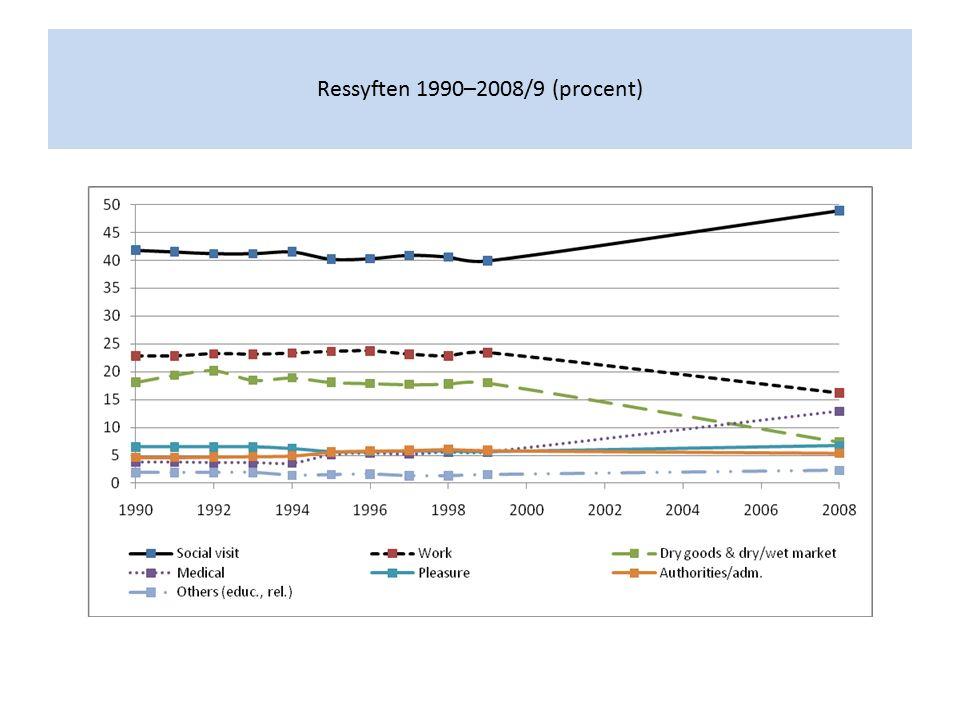 Ressyften 1990–2008/9 (procent)