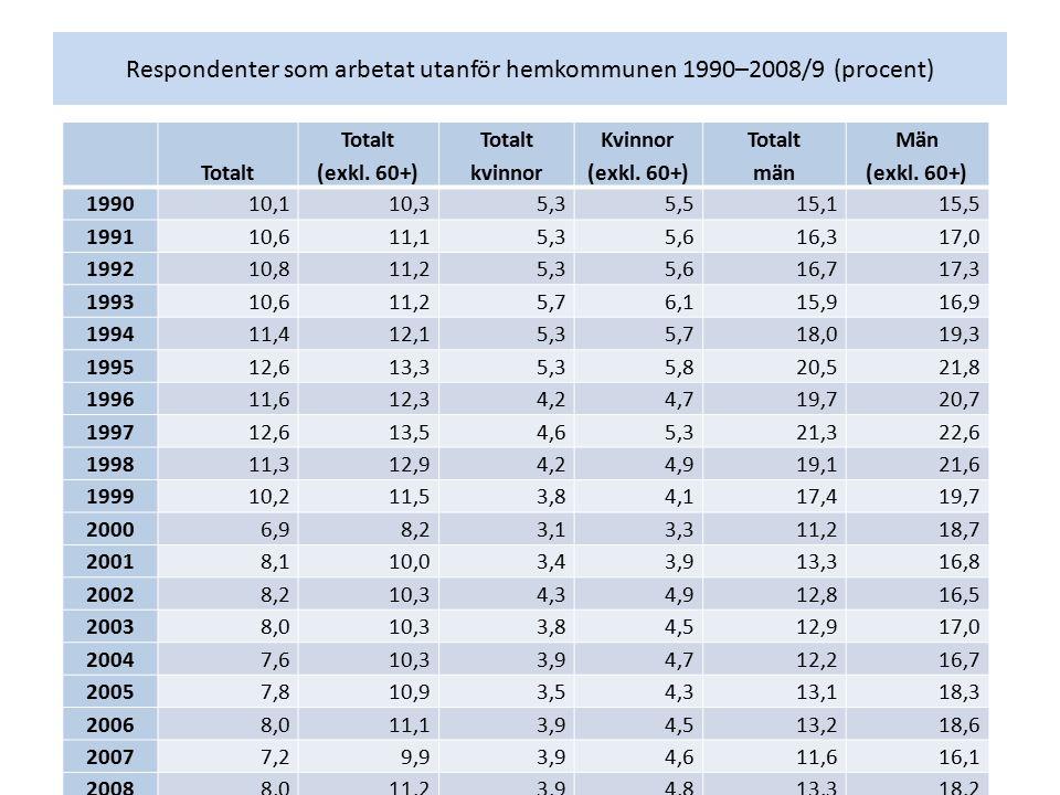 Respondenter som arbetat utanför hemkommunen 1990–2008/9 (procent) Totalt (exkl. 60+) Totalt kvinnor Kvinnor (exkl. 60+) Totalt män Män (exkl. 60+) 19