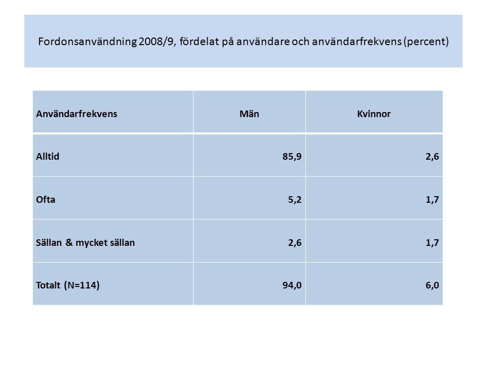 Fordonsanvändning 2008/9, fördelat på användare och användarfrekvens (percent) AnvändarfrekvensMänKvinnor Alltid85,92,6 Ofta5,21,7 Sällan & mycket sällan2,61,7 Totalt (N=114)94,06,0